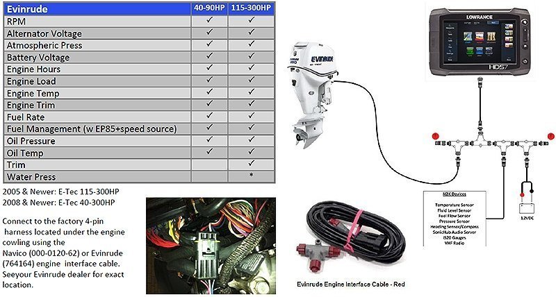 nmea 2000 evinrude engine interface cable 0b4 evinrude etec wiring harness diagram wiring diagrams for diy car etec wiring harness at virtualis.co